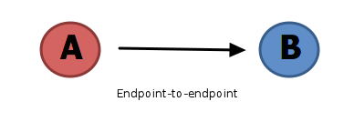 Endpoint to endpoint security