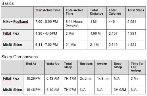 Activity Tracker Data Fitness